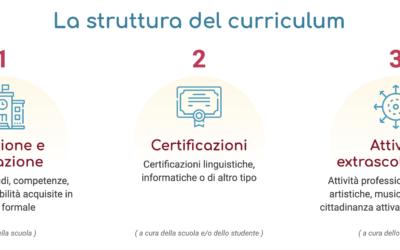 Il Curriculum dello studente – Una fotografia del percorso formativo con le esperienze in ambito scolastico ed extrascolastico